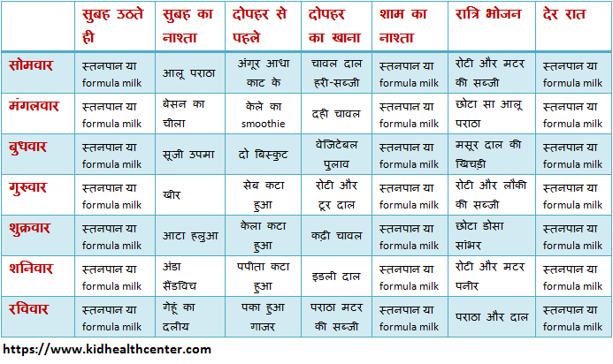 baby food chart for 10 month old baby in hindi